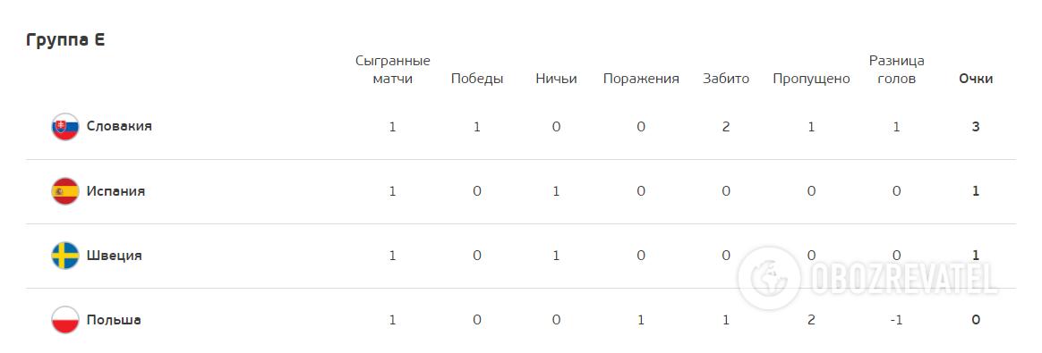 Турнірна таблиця групи Е.