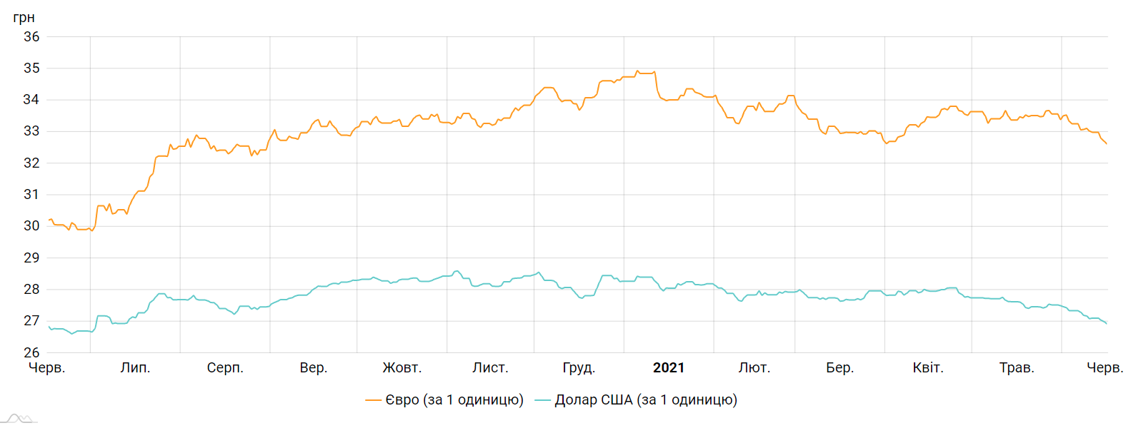 Курс долара і євро