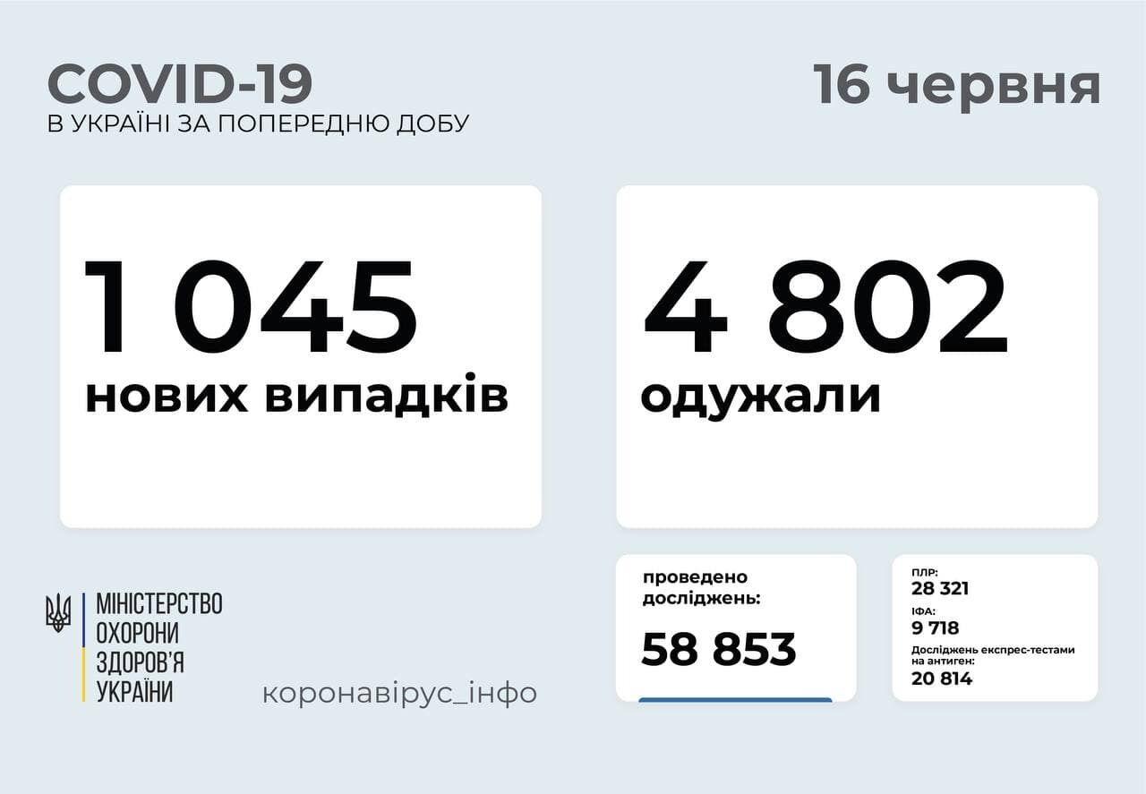 За сутки заболели 1045 человек.