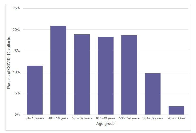 Распределение пациентов с COVID-19 по возрастным группам, февраль-декабрь 2020 года (данные о которых анализировали исследователи)