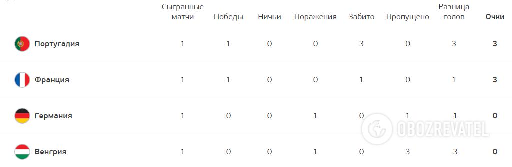 Турнирная таблица группы F.