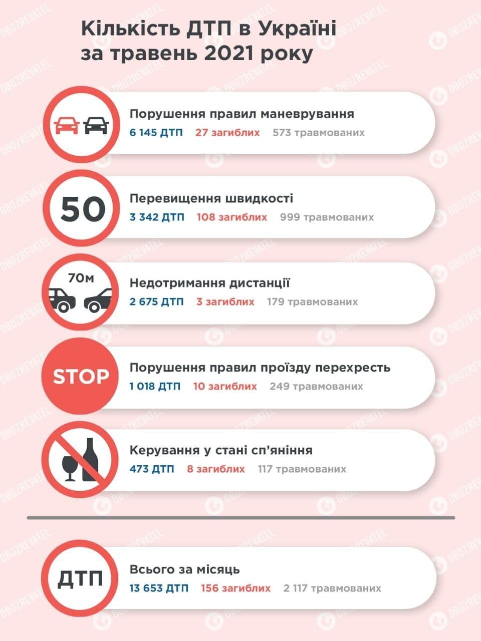 В Україні зростає кількість ДТП