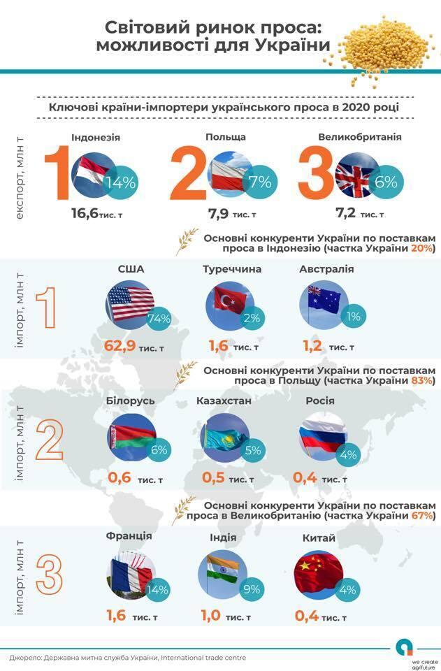 Україна посіла перше місце в рейтингу найбільших експортерів проса у світі
