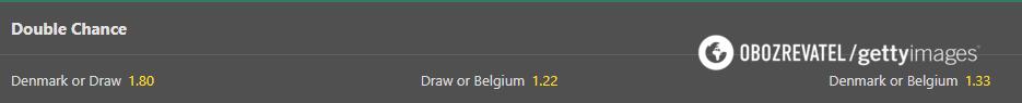 Котировки на двойной шанс в матче Дания - Бельгия