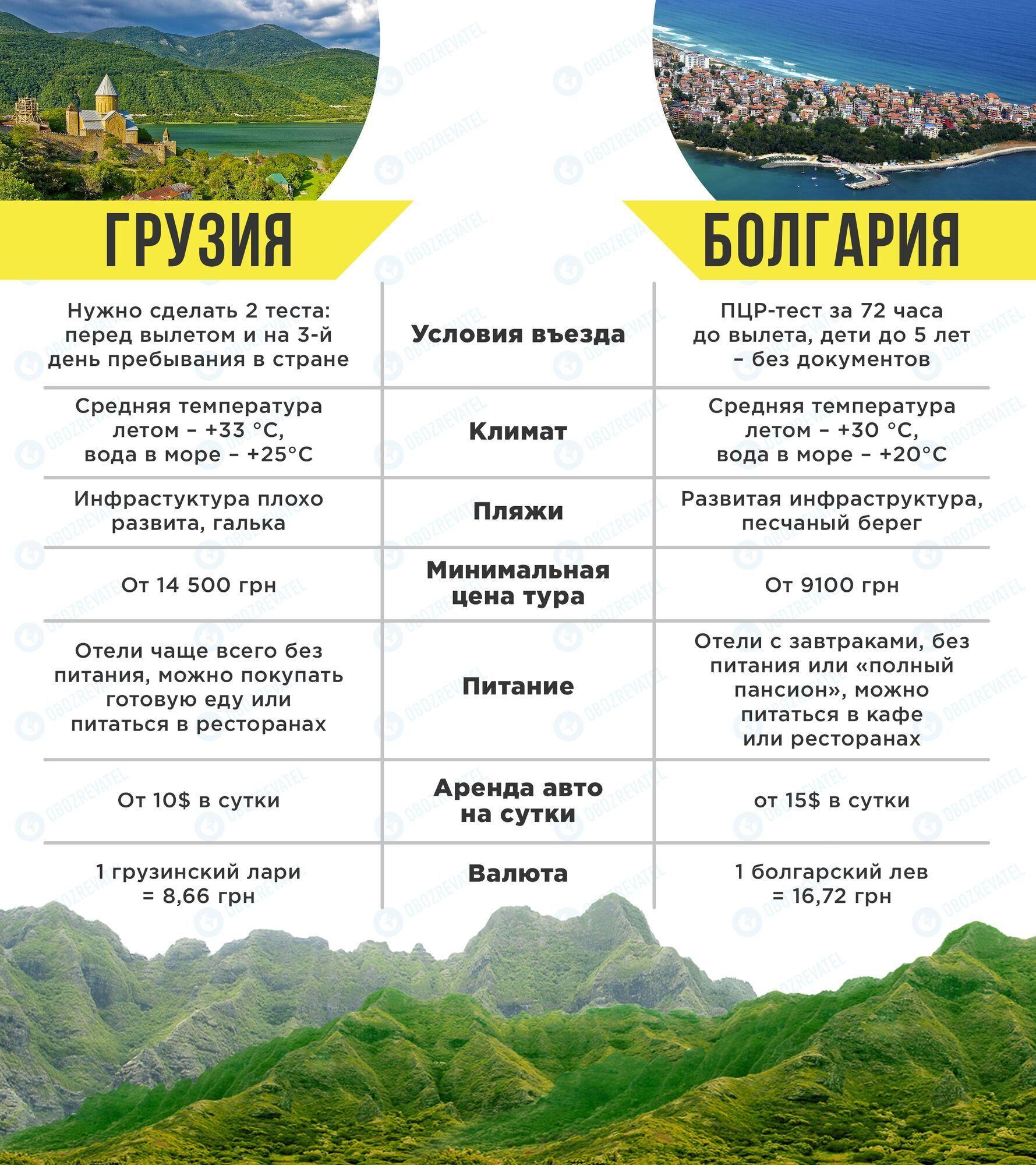 Грузия или Болгария: сравнение пляжей, цен на отдых и достопримечательностей. Фото