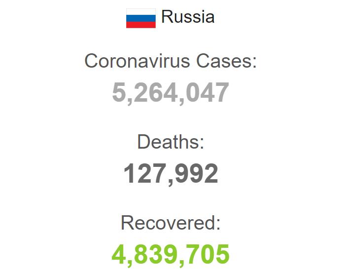 Показатели заболеваемости в России.