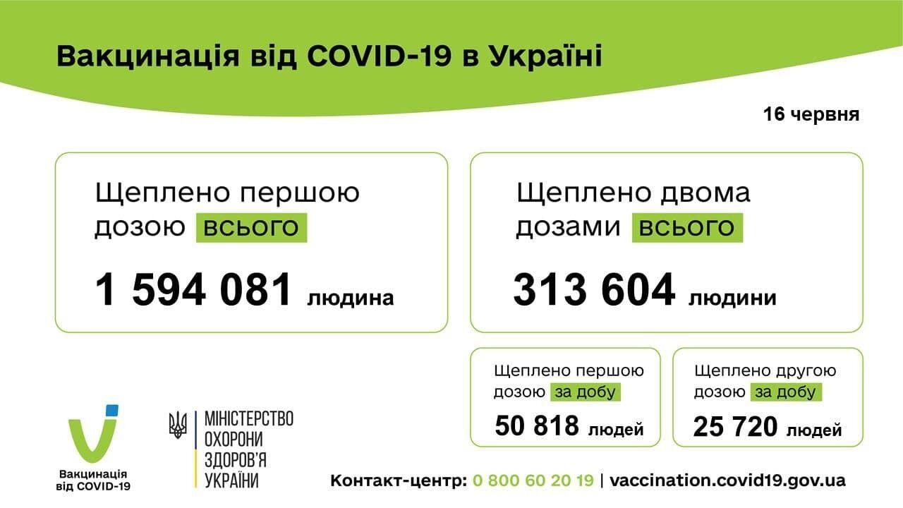 За сутки в Украине сделали 76 тысяч прививок.