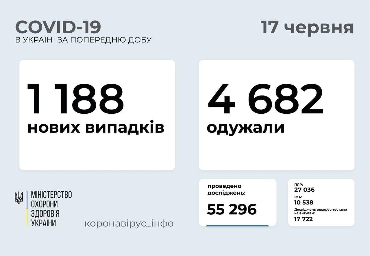 За сутки коронавирусом заболели 1188 украинцев.