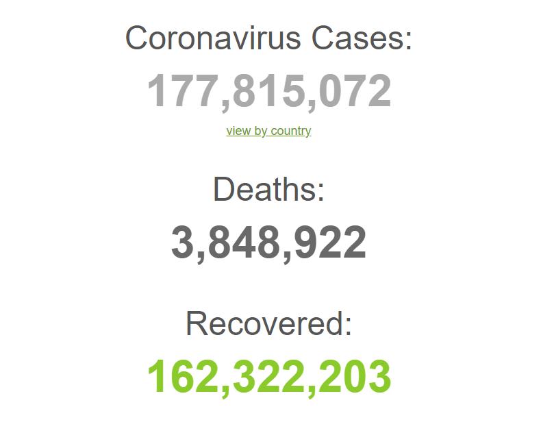 У світі зафіксовано 177 млн випадків коронавірусу.