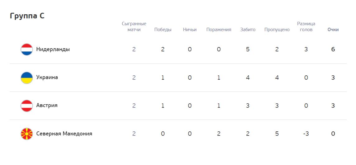 Группа С. Нидерланды уже в плей-офф
