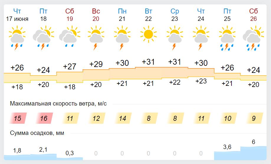 Погода в Україні до кінця тижня.
