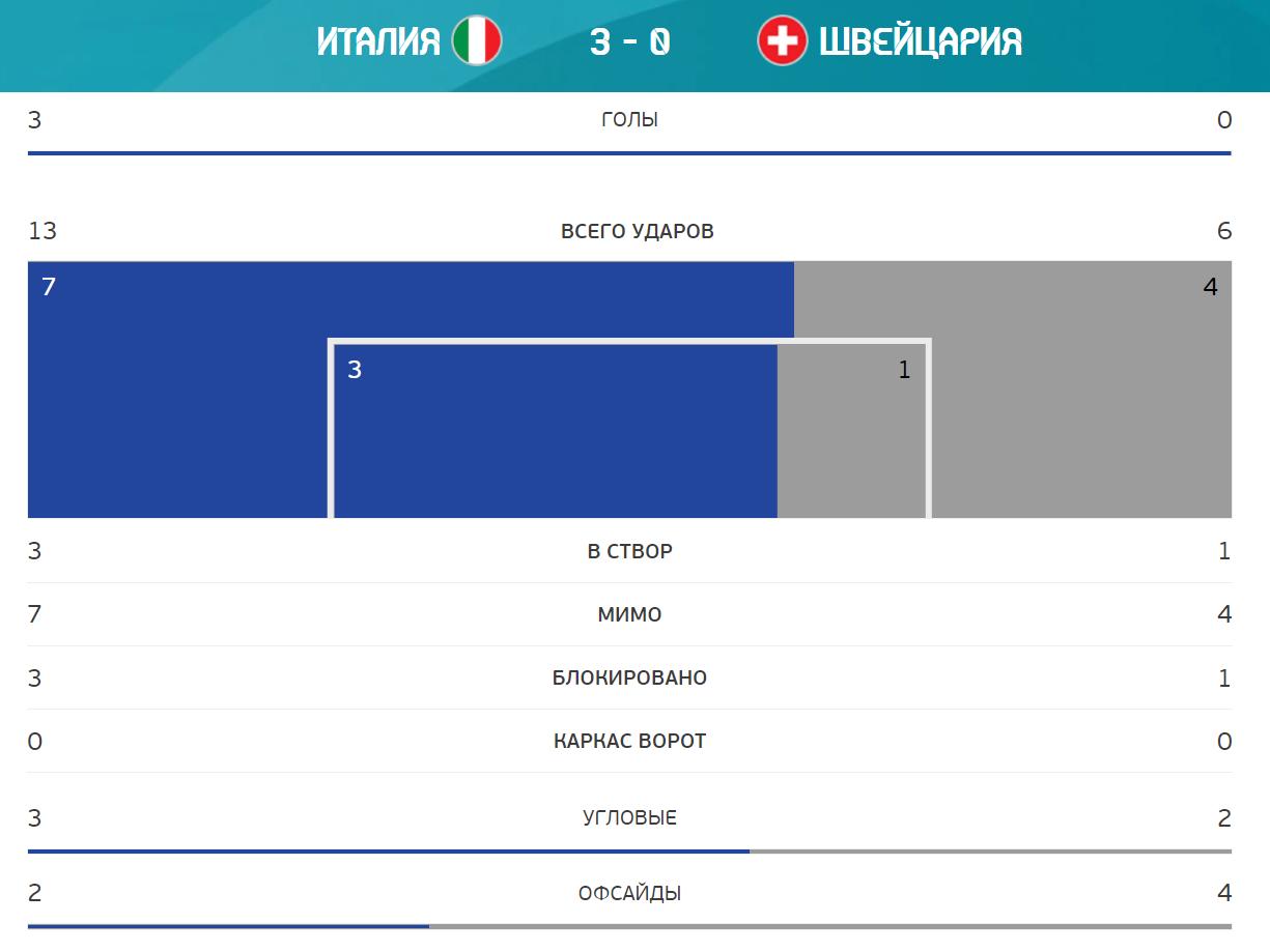 Розгром у Римі! Італія – Швейцарія – 3-0: дивитися онлайн трансляцію матчу Євро-2020