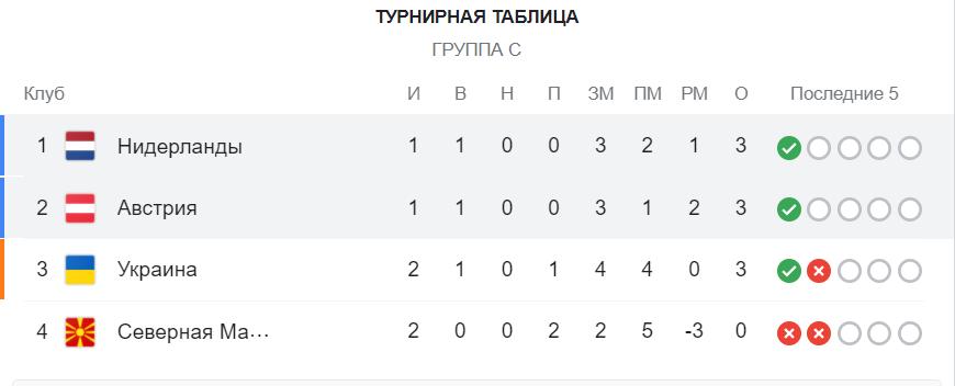 Нидерланды вышли в плей-офф, Австрия безвольно уступила – 2-0: смотреть онлайн трансляцию матча Евро-2020