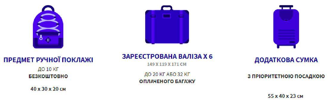 Авіаперевізник дозволяє безкоштовно провезти сумку габаритами не більше 40x30x20 см і вагою не більше 10 кілограмів