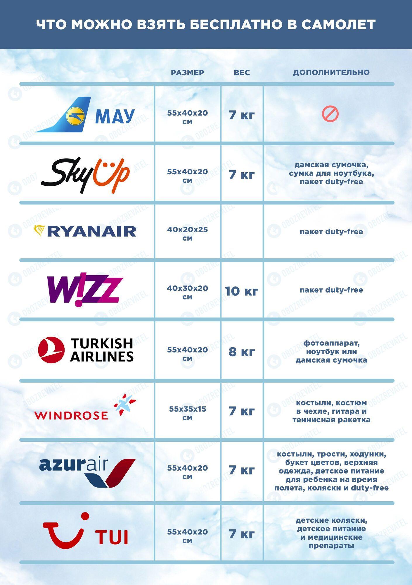 Правила перевезення ручної поклажі популярних авіаперевізників України у 2021 році