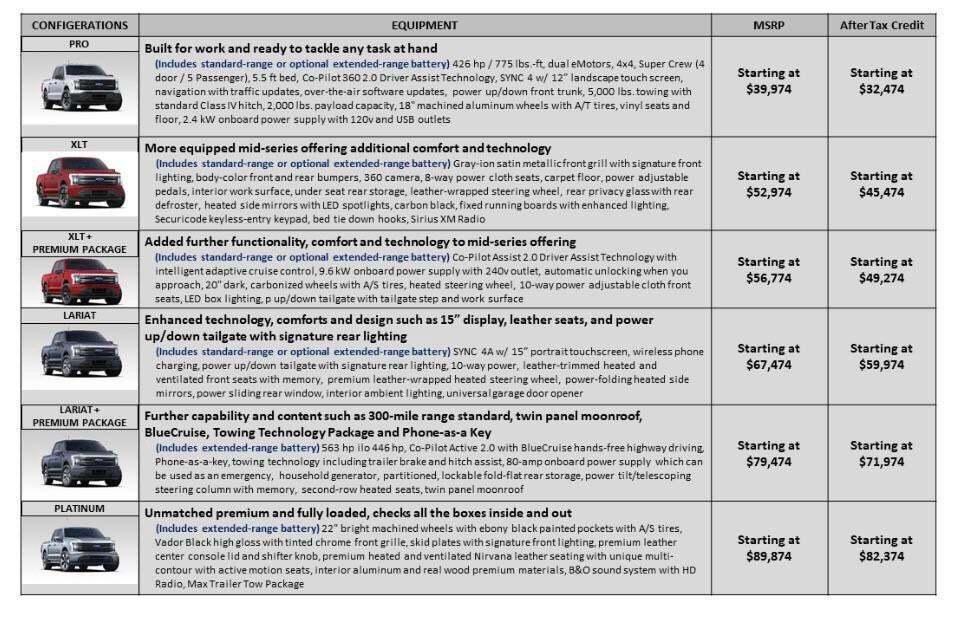 Ціни і комплектації на електричний пікап Ford F-150 Lightning