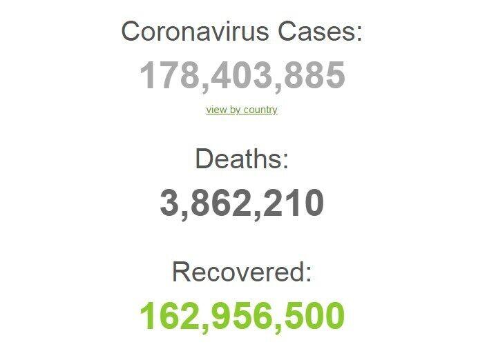 На коронавірус захворіли 178,4 млн осіб із початку пандемії.