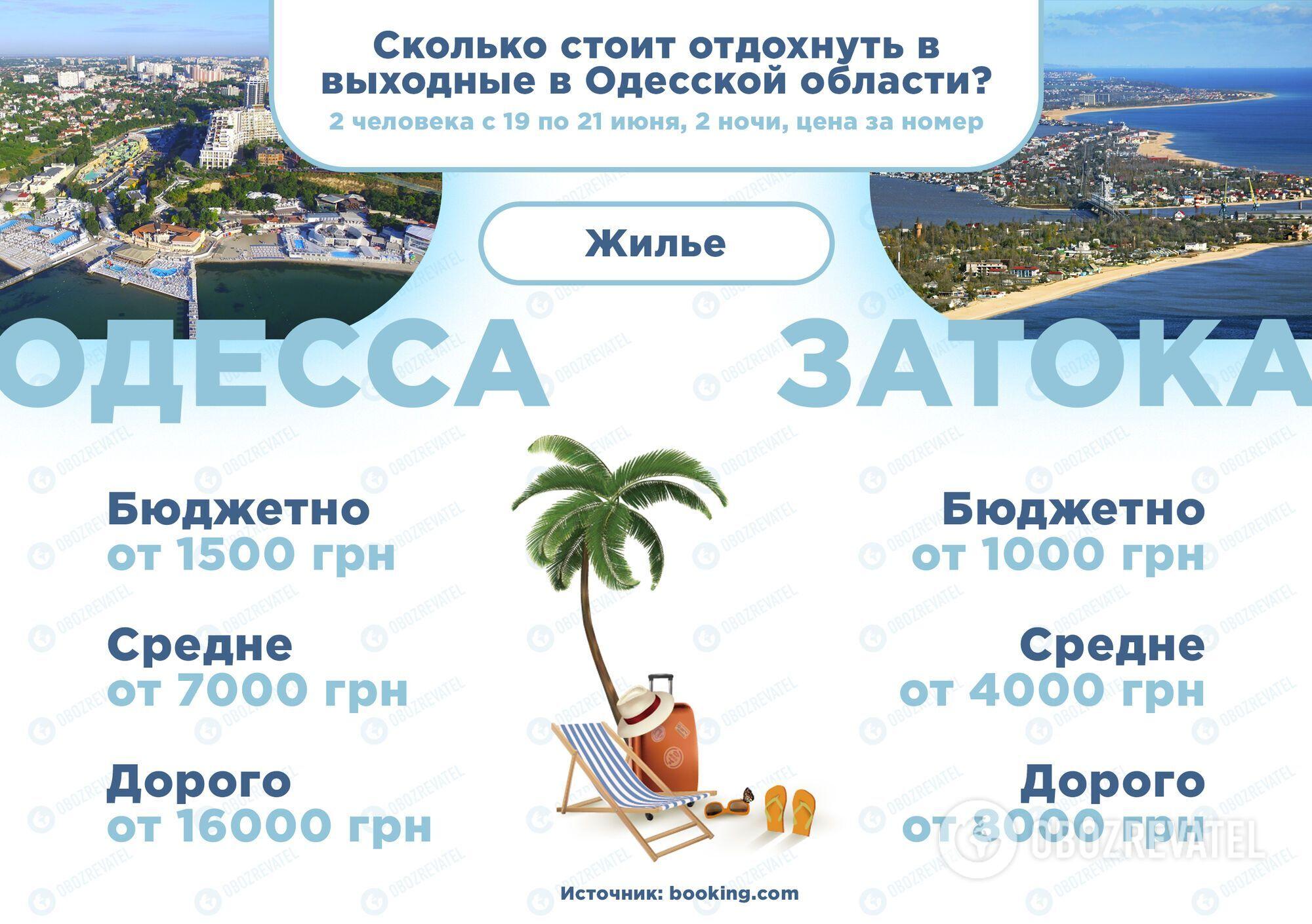 Одесса по цене Турции: сколько требуют с украинцев за отдых у Черного моря