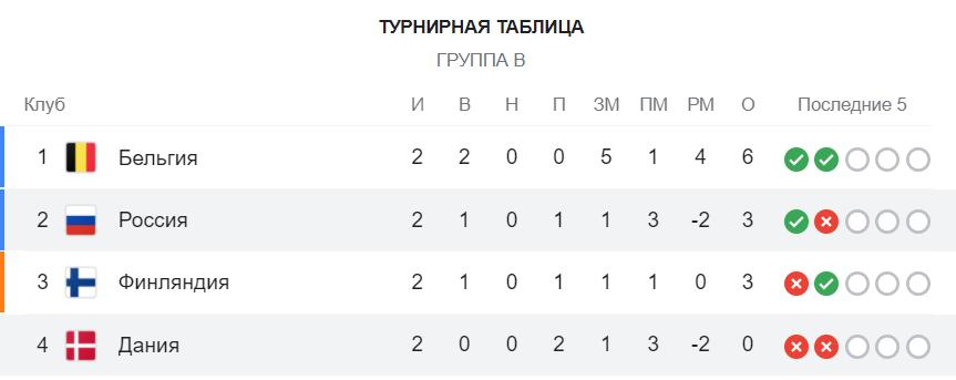 Судьба России решится в матче с Данией