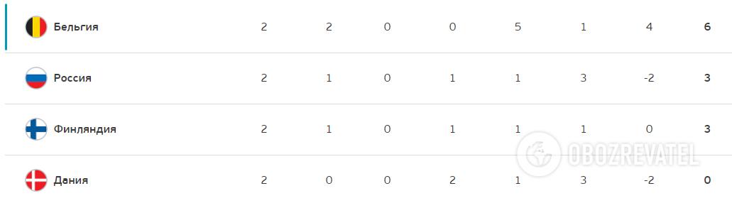 Турнирная таблица группы B