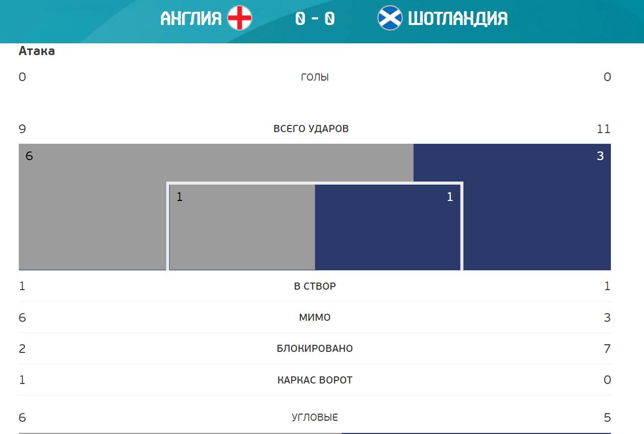 Статистика матча Англия - Шотландия