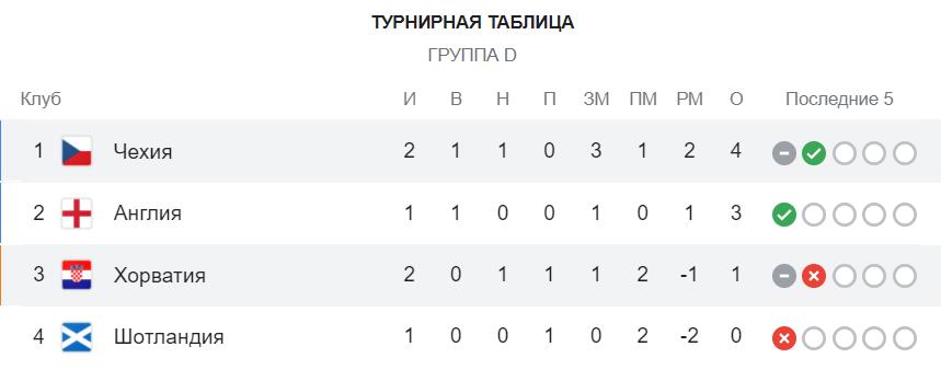 Турнірне становище в групі D.