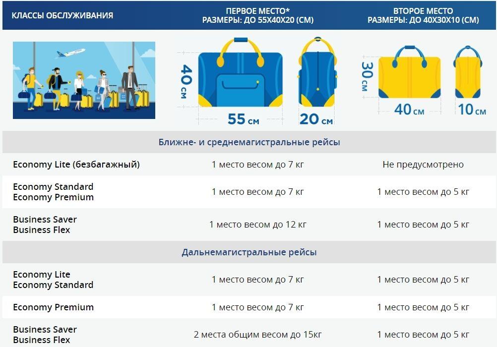МАУ дозволяє безкоштовно провозити одну сумку або пакет вагою до 7 кг