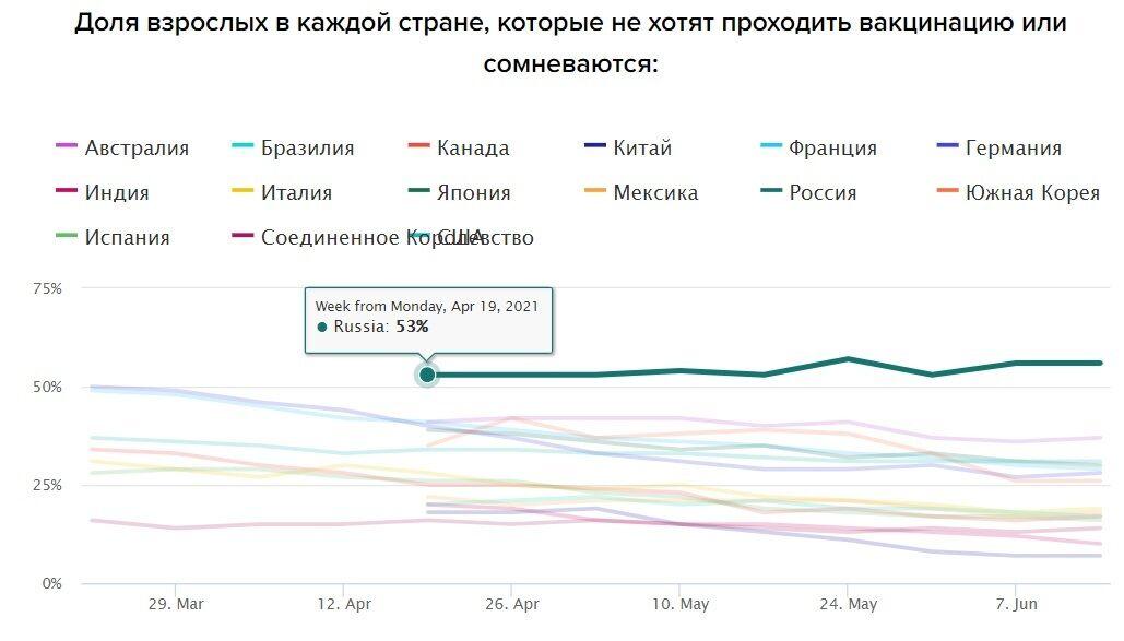 Понад половина росіян не хочуть вакцинуватися від COVID-19.