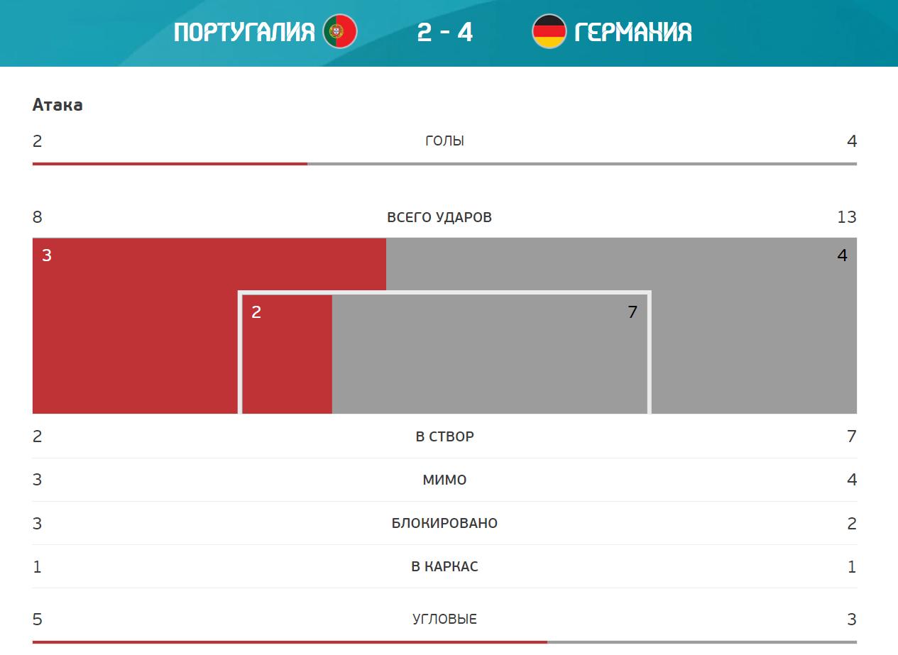 Статистика матчу Португалія - Німеччина