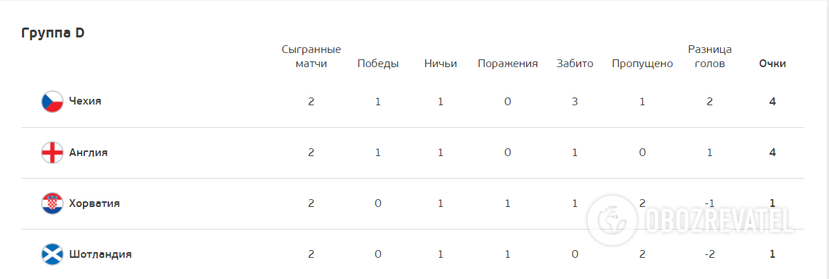 Турнирная таблица группы D.
