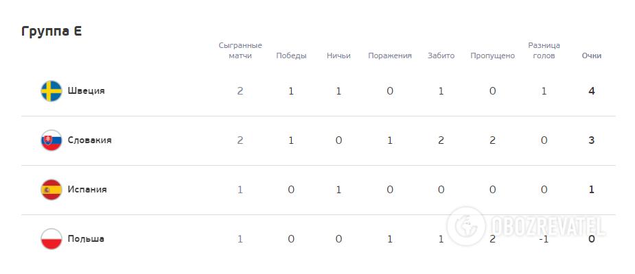 Турнирная таблица группе Е.