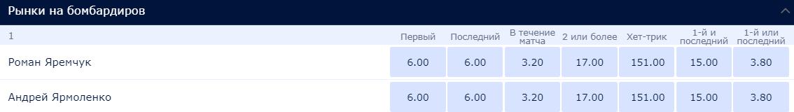 Яремчук и Ярмоленко - самые вероятные авторы голов сборной Украины в матче с Австрией
