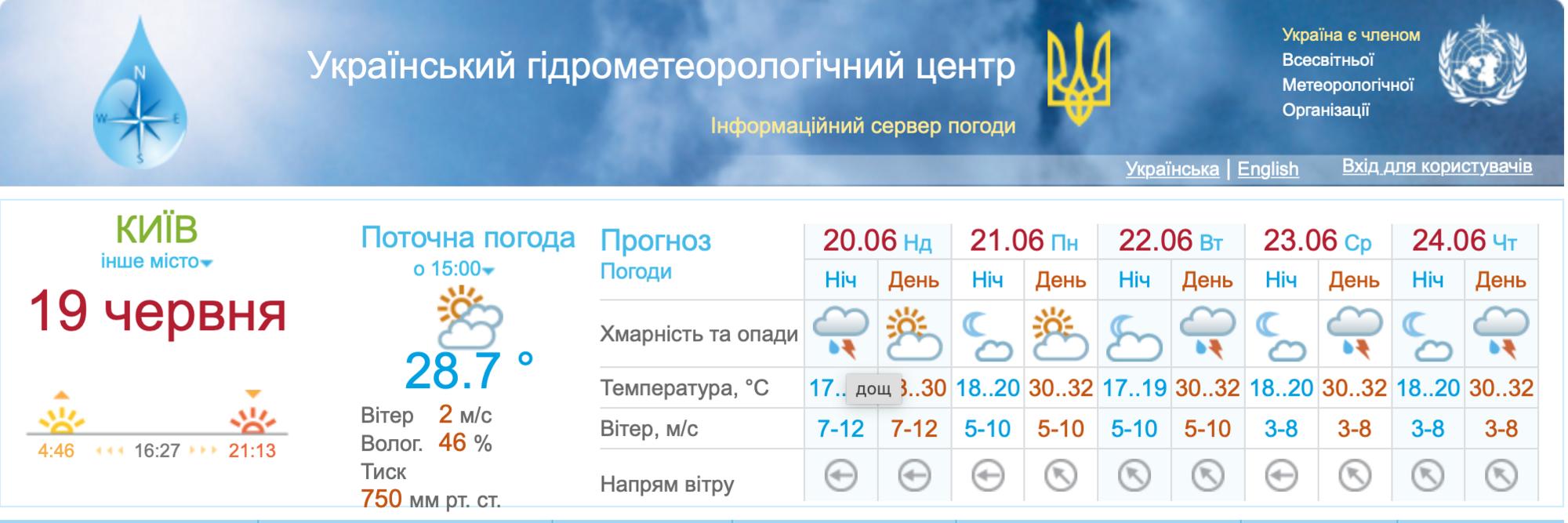 Погода в Киеве.