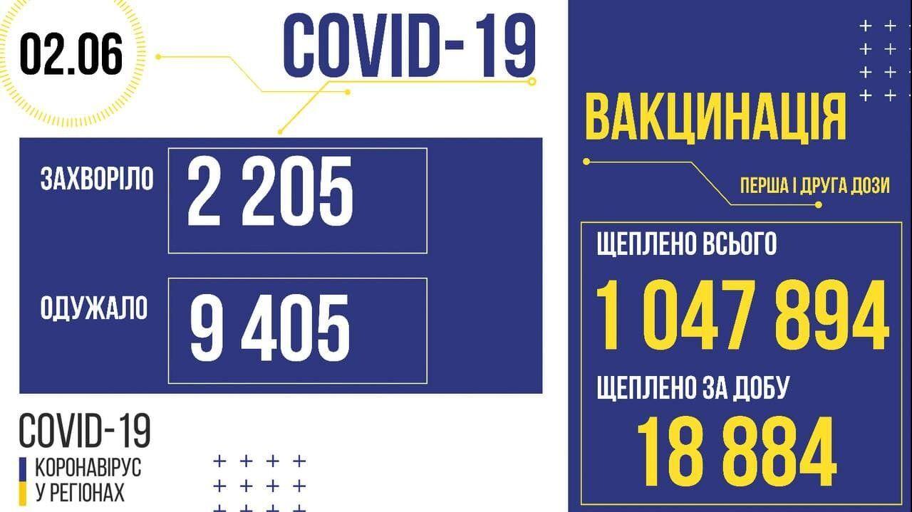 Ситуація з вакцинацією в областях України