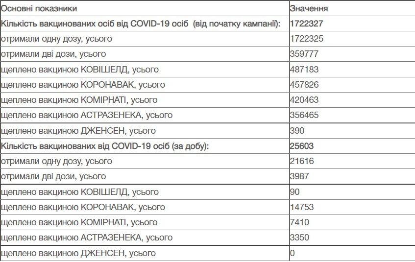 Дані щодо вакцинації в Україні.