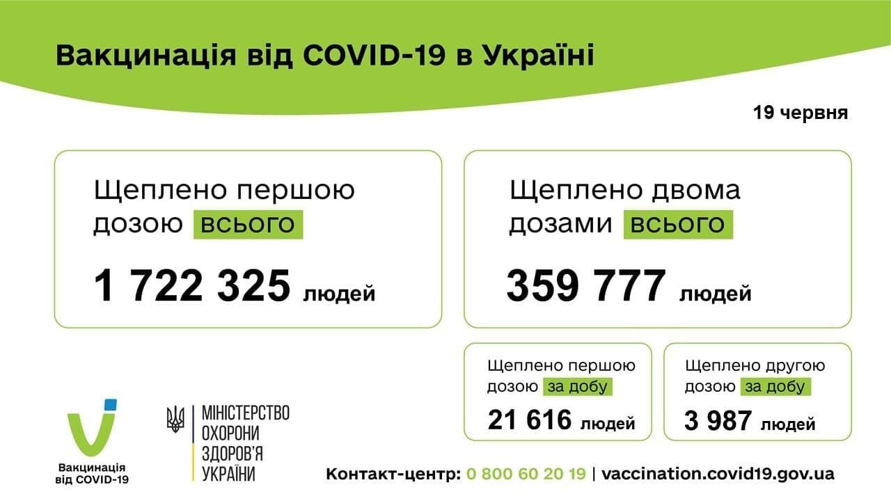 Вакцинація від COVID-19 в Україні.