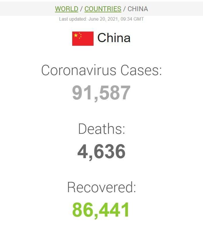 Дані щодо коронавірусу в Китаї