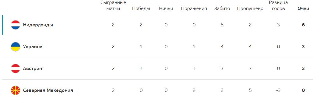 Украина и Австрия хотят лишить Россию плей-офф Евро-2020 – СМИ 1