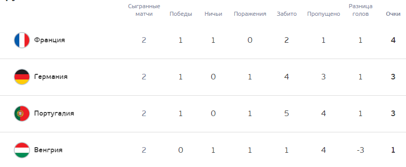 Турнирная таблица группы F