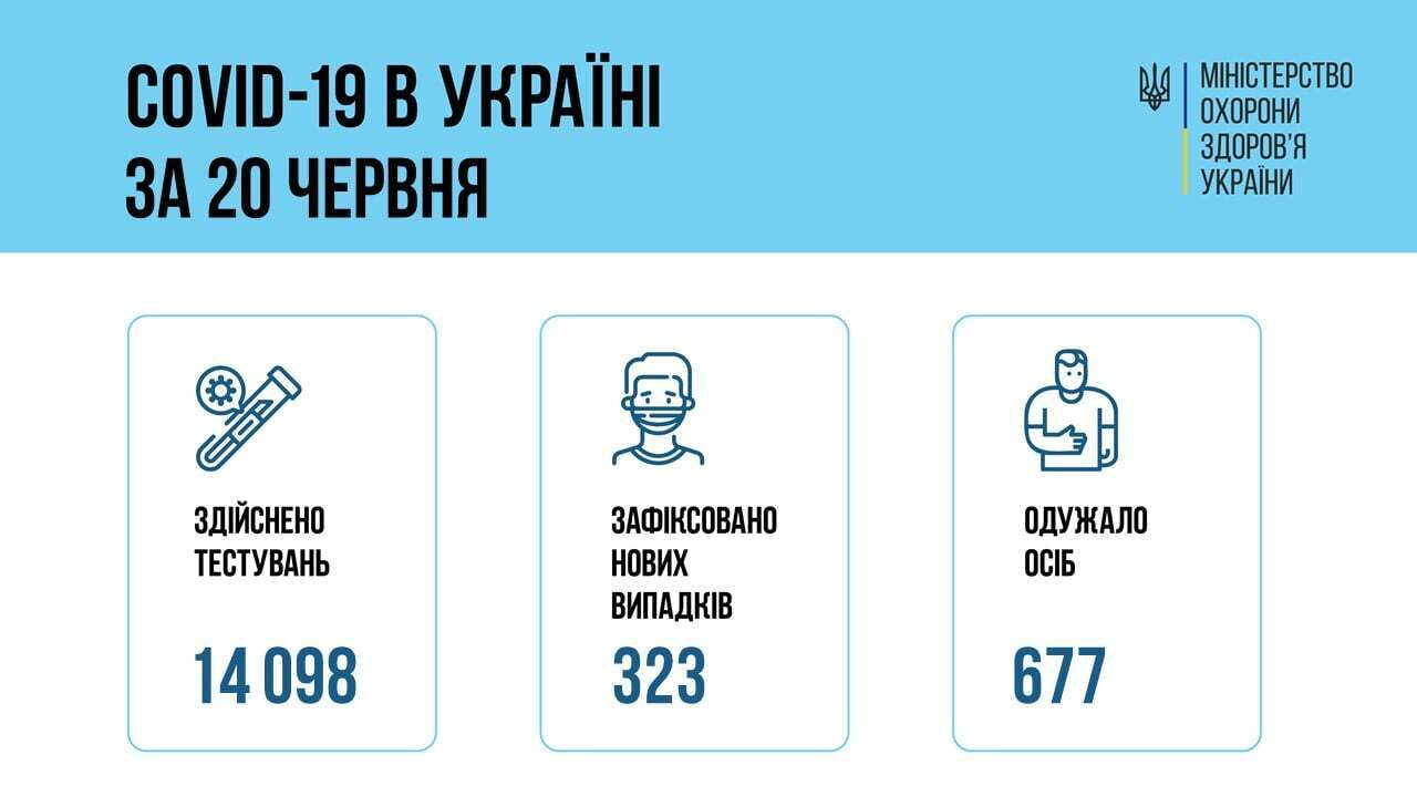 Статистика щодо коронавірусу в Укаїни