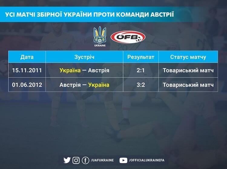 Статистика матчей Украина – Австрия.