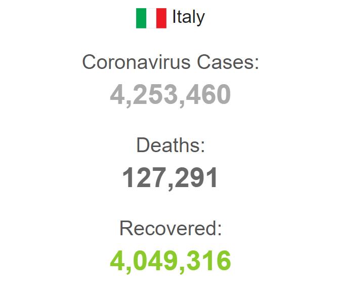 Статистика по коронавирусу в Италии.