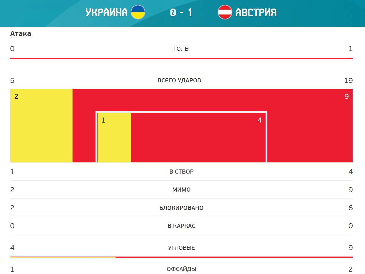 Статистика матча Австрия - Украина.