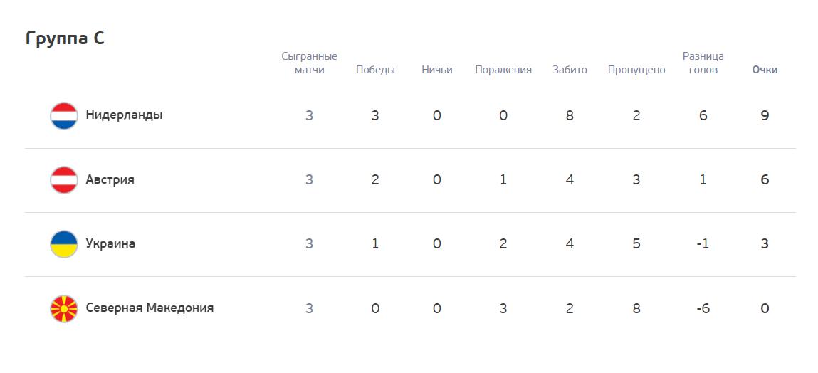 Украинцы финишировали на 3-м месте