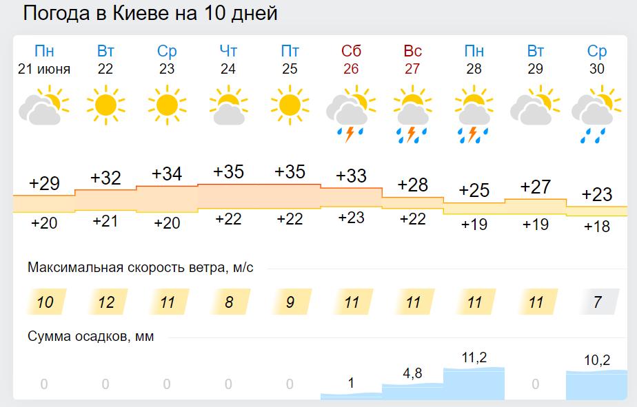 Погода в Украине до конца недели.