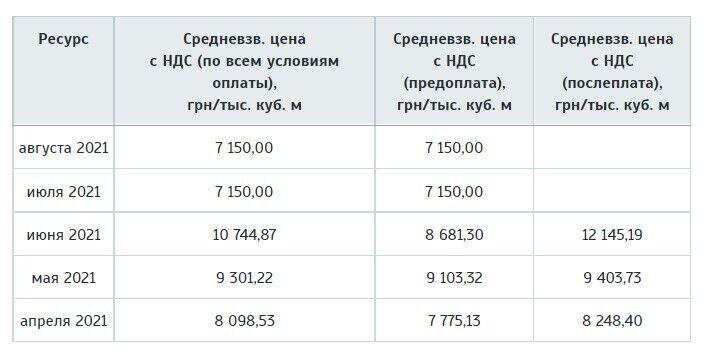 Как пересчитают тарифы