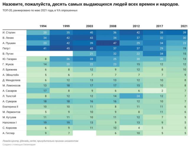 Рейтинг личностей российской истории.