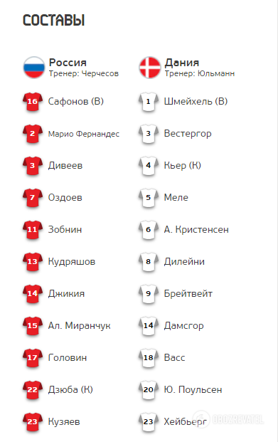 РФ на 4-му місці! Росія – Данія – 1-4: дивитися онлайн трансляцію матчу Євро-2020