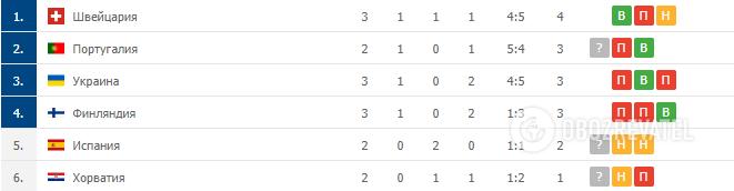 Команды, которые занимают третьи места в группах.