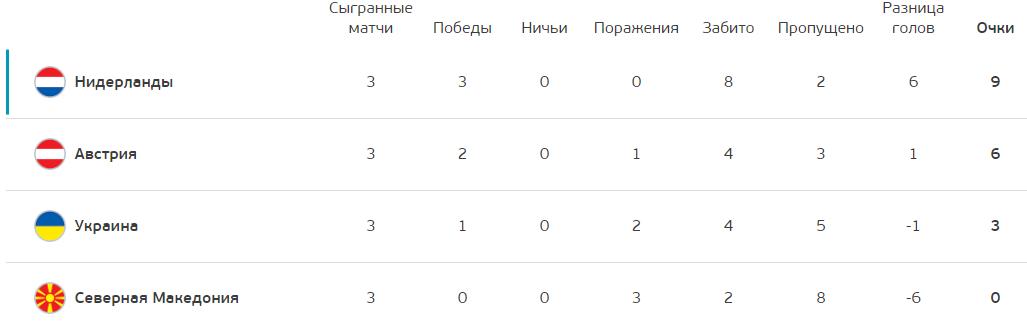 Итоговая таблица группы С